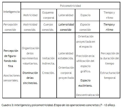 Tema 10 Evolucin de las capacidades motrices en relacin con el desarrollo evolutivo general Educacin sensomotriz y psicomotriz en las