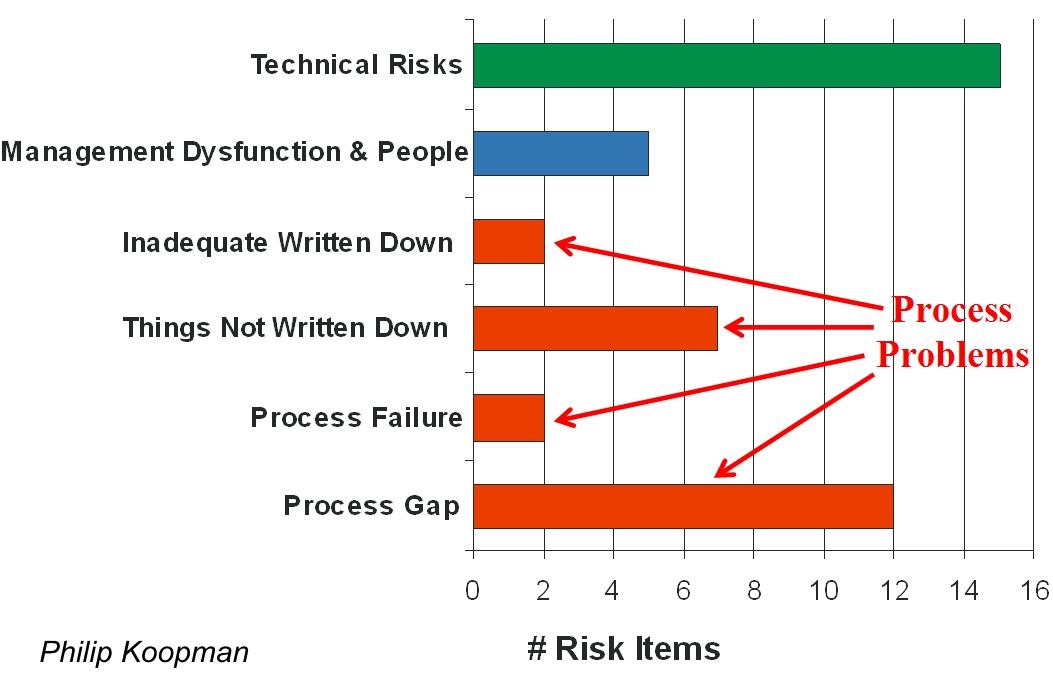 Better embedded system software koopman