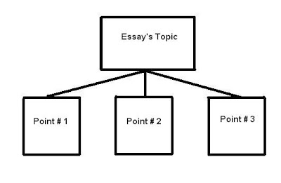 Pattern of development in essays