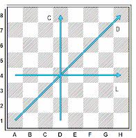Columnas, líneas y diagonales en el tablero de ajedrez