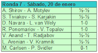 Séptima ronda del Torneo de Ajedrez Corus 2007