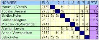Clasificación del Torneo de Ajedrez Ciudad de Linares - Morelia tras la cuarta ronda