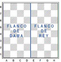 Los flancos del tablero de ajedrez