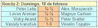 Resultados de la segunda ronda del Torneo de Ajedrez Ciudad de Linares - Morelia