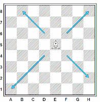 El movimiento del alfil sobre el tablero de ajedrez