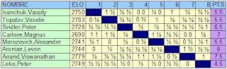 Clasificación tras la ronda 12 del Torneo de Ajedrez Ciudad de Linares - Morelia 2007