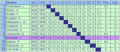 Clasificación final del Torneo de Ajedrez AeroSvit 2007