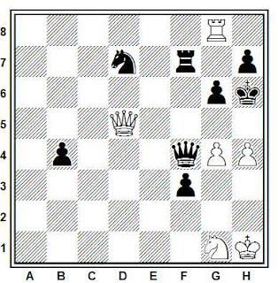 Posición de la partida de ajedrez Tartakower - Klezinski (Polonia, 1927)