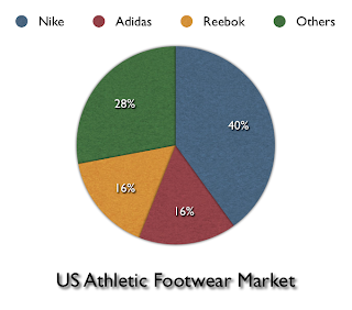 what is adidas position in the athletic shoe market how does the brand seem to be doing in this mark When writing a case analysis what is adidas' position in the athletic shoe market who are other players in this market how does the brand seem to be doing in.