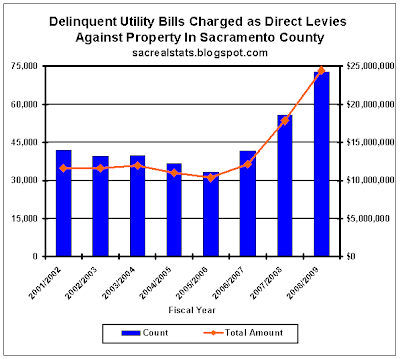 Sacramento Real Estate Statistics: Delinquent Utility Bills