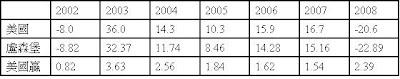 綠角財經筆記: 貝萊德環球資產配置基金分析---Analysis of BlackRock Global Allocation Fund