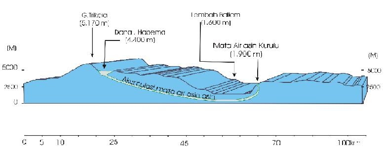 Lembah Baliem: Proses Geologi Terbentuknya - 30.5KB