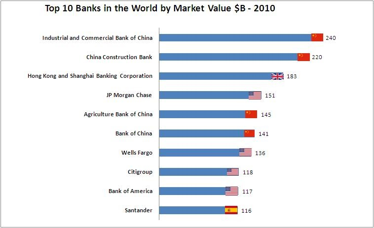 Golden Panda Investment: Top 10 Largest Banks in the World