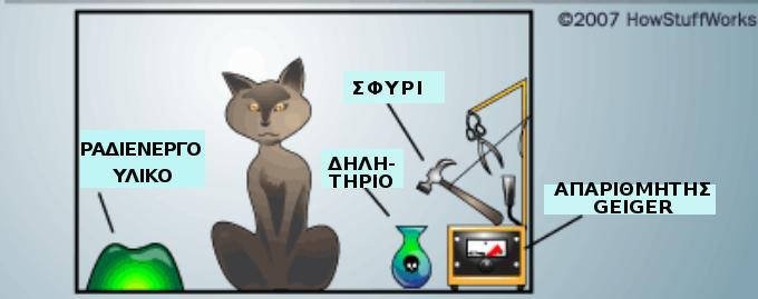 physicsgg  Ο γάτος του Σρέντινγκερ 541521f1ff5
