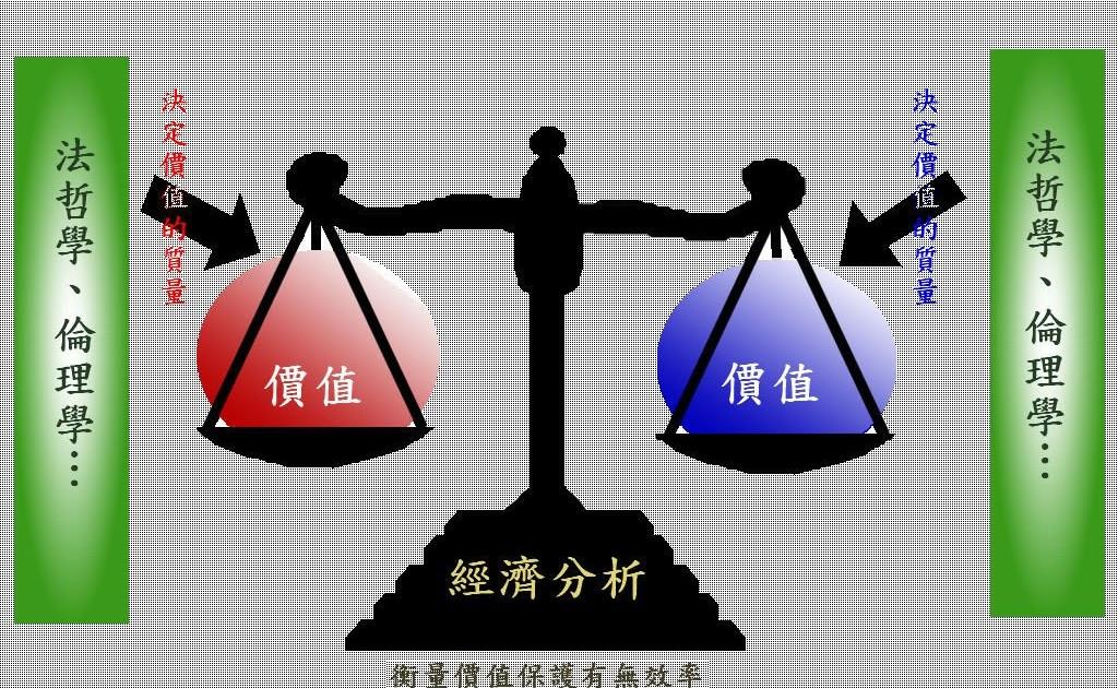 道 聽 途 說: 法律可以經濟分析嗎?