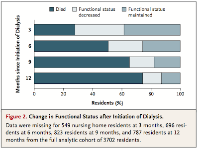 Geriatric nephrology hits the NEJM