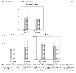 Contrast and residual renal function
