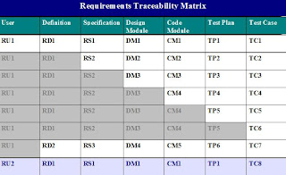 How to create requirements traceability matrix (rtm) example.