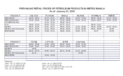 Price list of Petroleum products in the Philippines