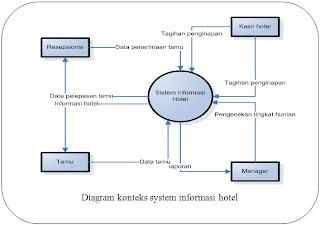 Konsep teknologi sistem informasi hotel untuk mengetahui alur kerja dar system informasi hotel ini dapat diperlihatkan dari diagram konteks system informasi hotel berikut ini ccuart Image collections