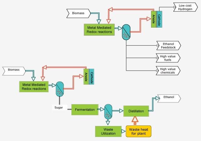 Cellulosic ethanol essay