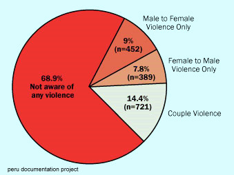 Domestic Abuse and Violence against Men