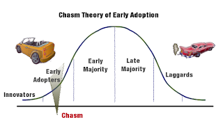 Clean Vehicle Adoption with Chasm