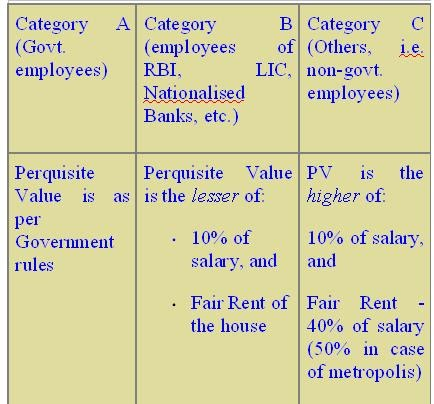 Taxation of stock options in india