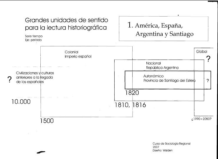 Santiago del Estero en el tiempo