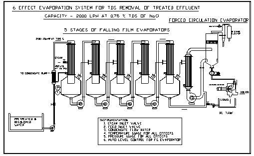 Ivan Hadinata Rimbualam: Multiple Effect Evaporator