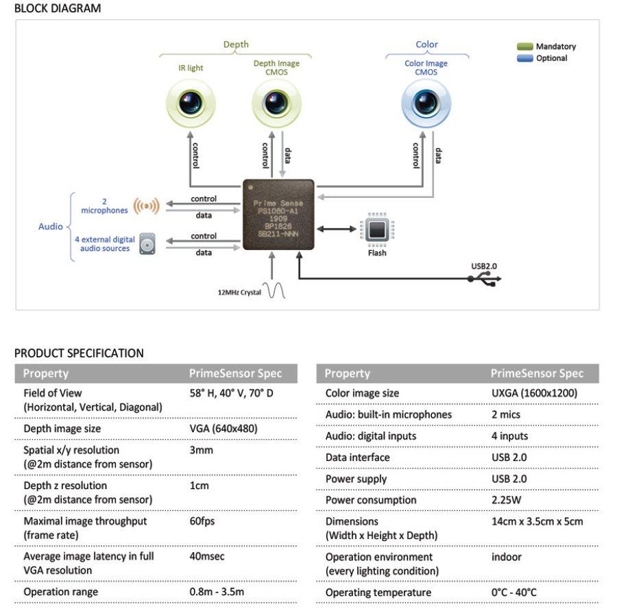 PrimeSense 3D Sensor Specs
