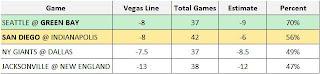 NFL Divisional Playoffs Spread Picks