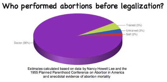 Who performed abortions before legalization? Doctors: 90%; Other trained medical professionals: 5%; Untrained people: 3%; The woman herself: 2%