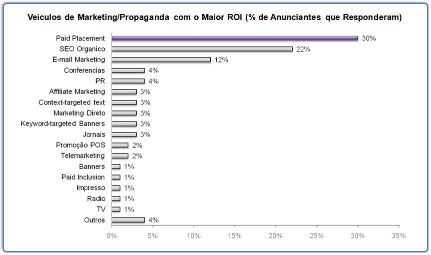 ROI Google Adwords