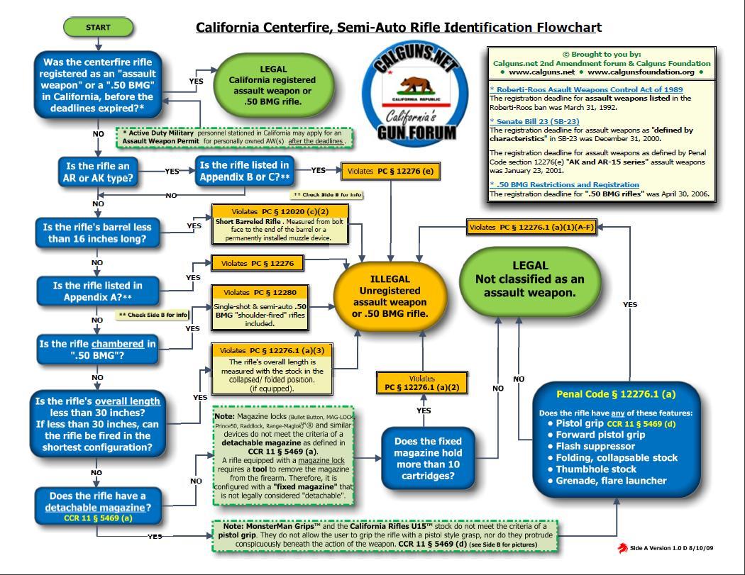I Am Classicaliberal And You Should Too California Gun Laws