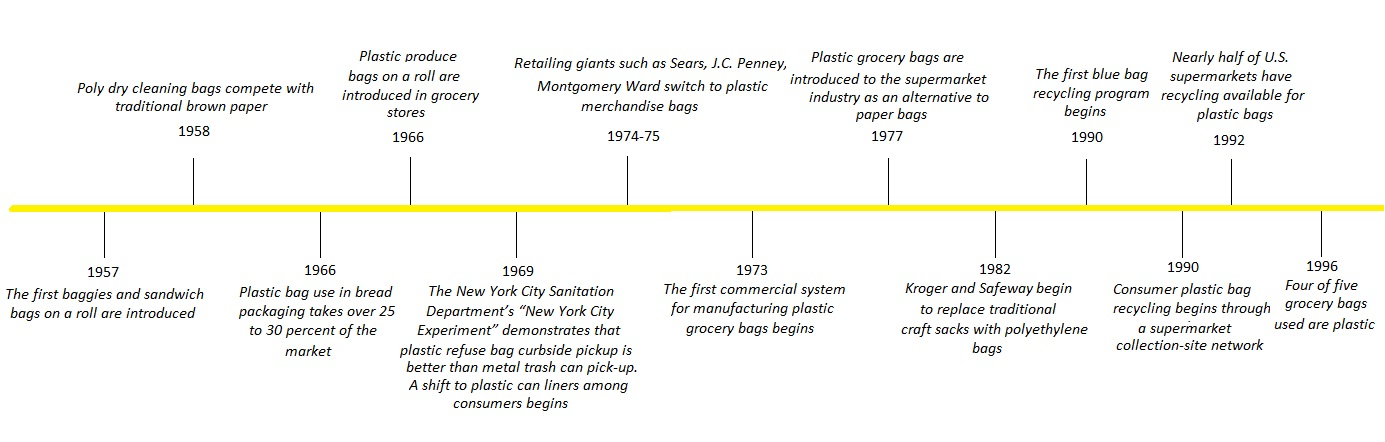 The Revolution of Plastic Bag Production: History of Plastic