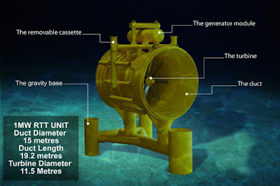 The Morning Clam Weekly Science Underwater Turbine