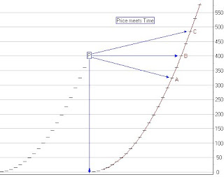 Study of Gann concept and the implementations: Time and Price