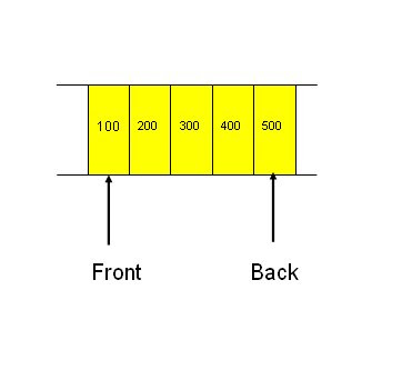 Demonstrate the implementation of a simple queue using arrays