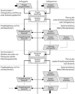 Rund ums V-Modell XT: Projektsynchronisation und die AG/AN
