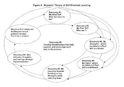boyatzis theory self directed learning