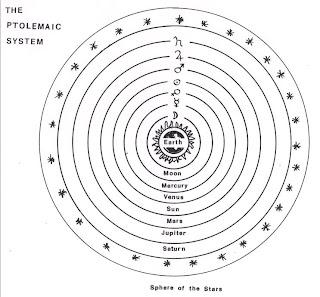 $pĂ©Ê QŭĔėŊ: Ptomely, Copernicus, Tycho Brahe and Kepler...
