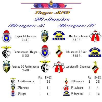 Taça AFA - Resultados do 1º Dia
