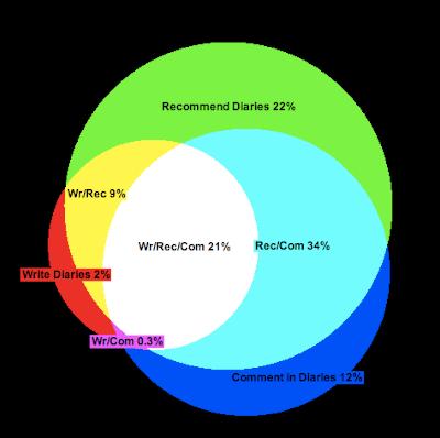 Internal Monologue Venn Diagrams Online