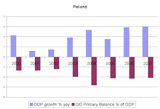 An Analysis of the Economic Transition of Poland Essay