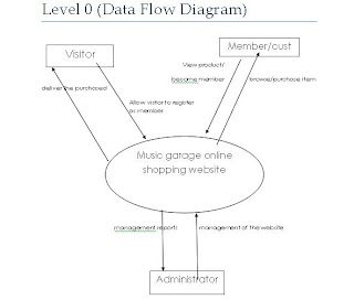 Music GaraGe: Level 0 (Data Flow Diagram)