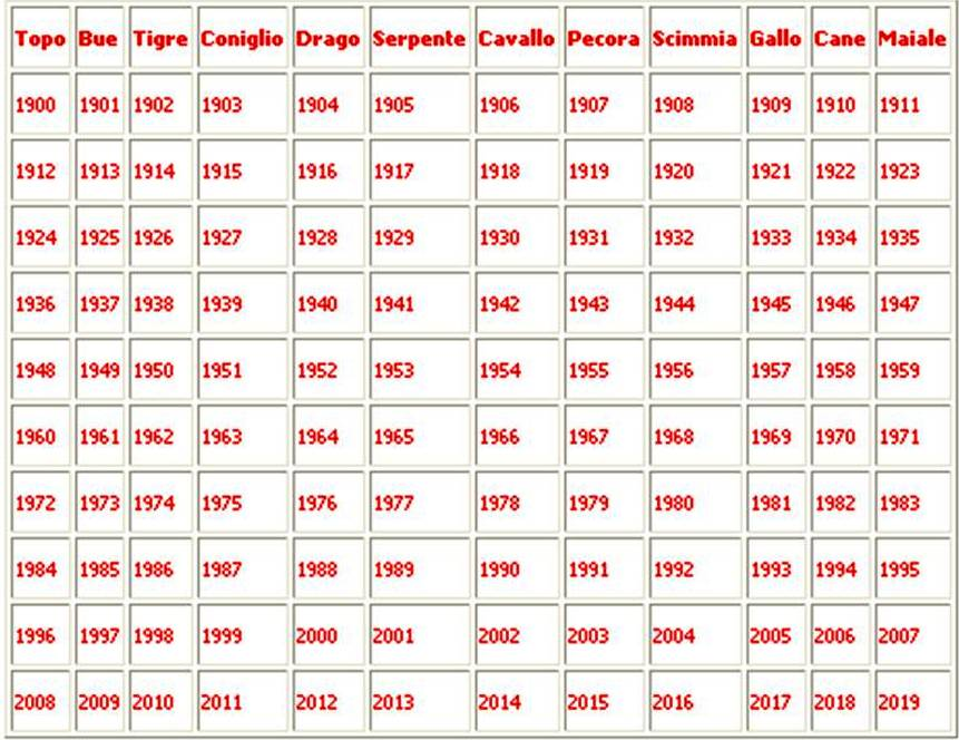 Calendario Oroscopo.Progetto Mediazione Sociale Il Calendario E L Oroscopo Cinese