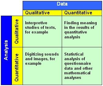 Quantitative data analysis essay