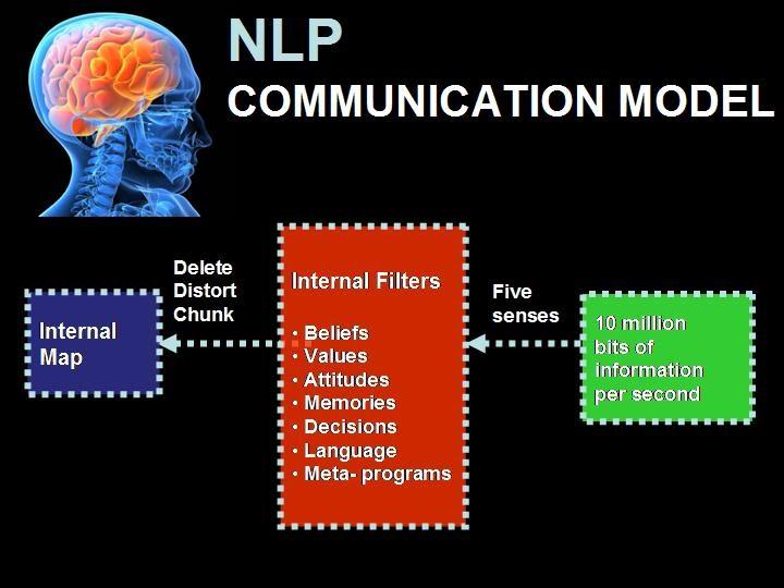 i trust i can NLP Communication Model