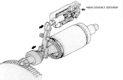 Pedoman perbaikan kendaraan: Sistem Starter